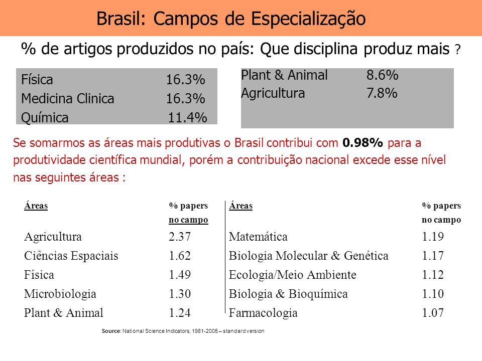 Brasil: Campos de Especialização