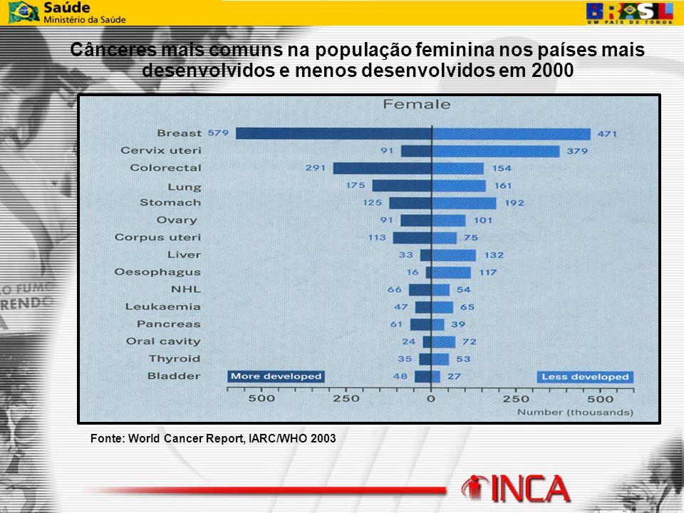 Cânceres mais comuns na população feminina nos países mais desenvolvidos e menos desenvolvidos em 2000
