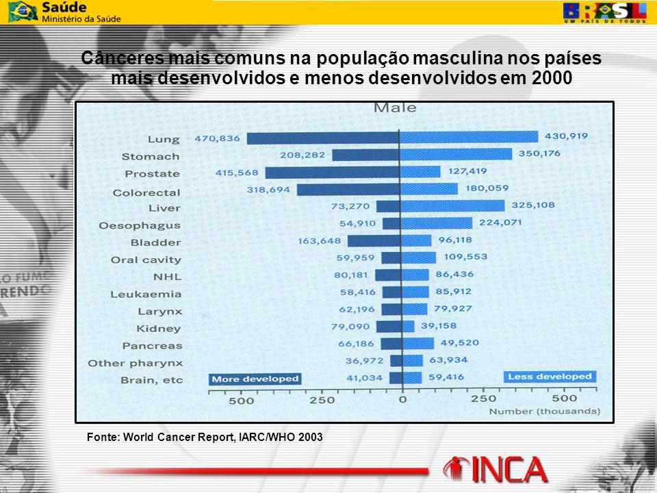 Cânceres mais comuns na população masculina nos países mais desenvolvidos e menos desenvolvidos em 2000