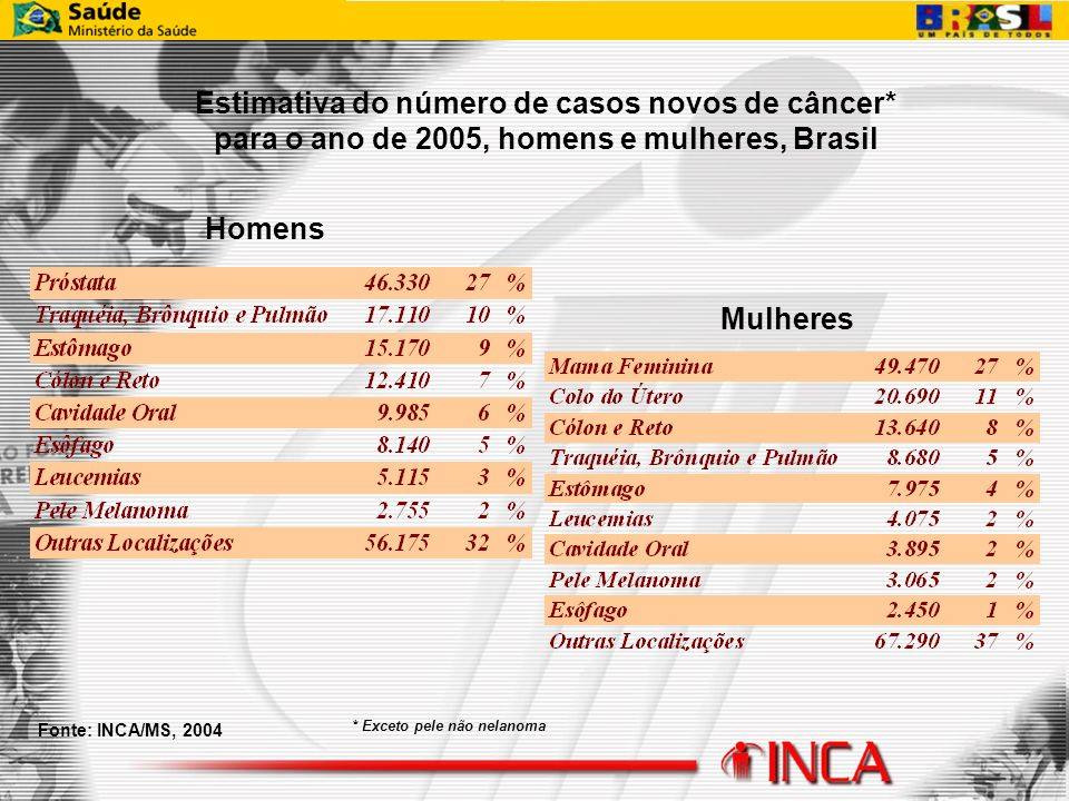 Estimativa do número de casos novos de câncer*