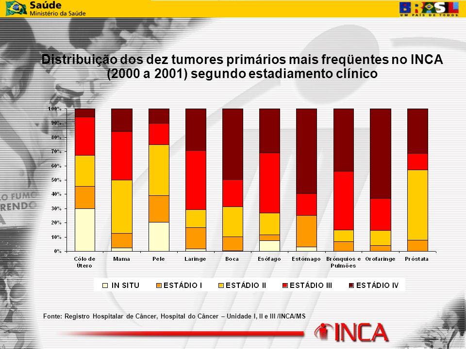Distribuição dos dez tumores primários mais freqüentes no INCA (2000 a 2001) segundo estadiamento clínico