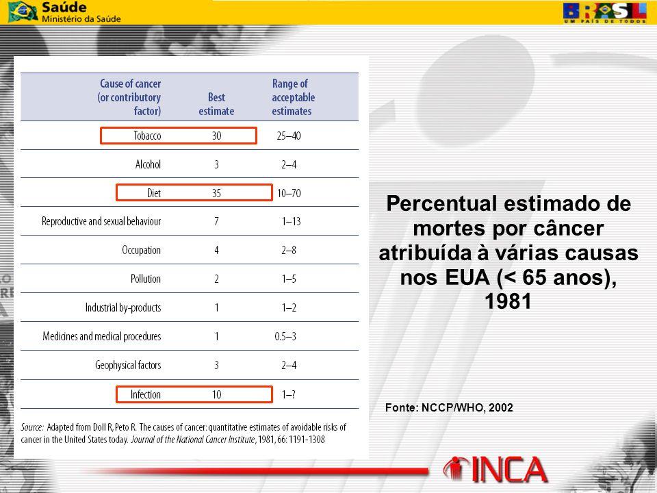 Percentual estimado de mortes por câncer atribuída à várias causas nos EUA (< 65 anos), 1981