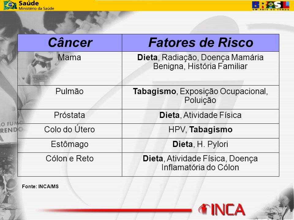 Fatores de Risco Câncer