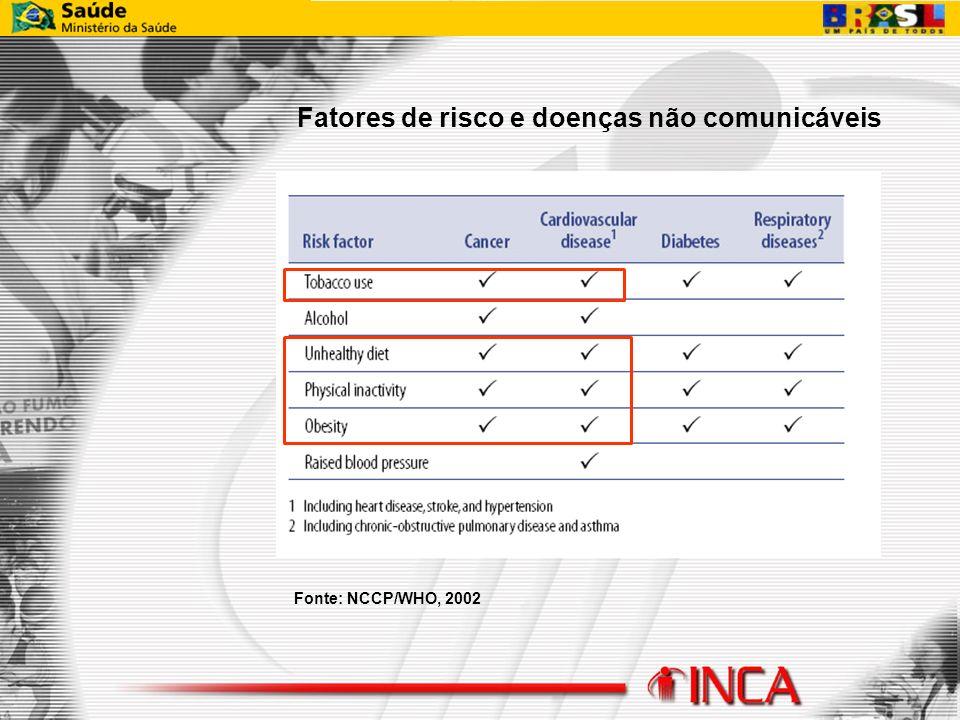 Fatores de risco e doenças não comunicáveis