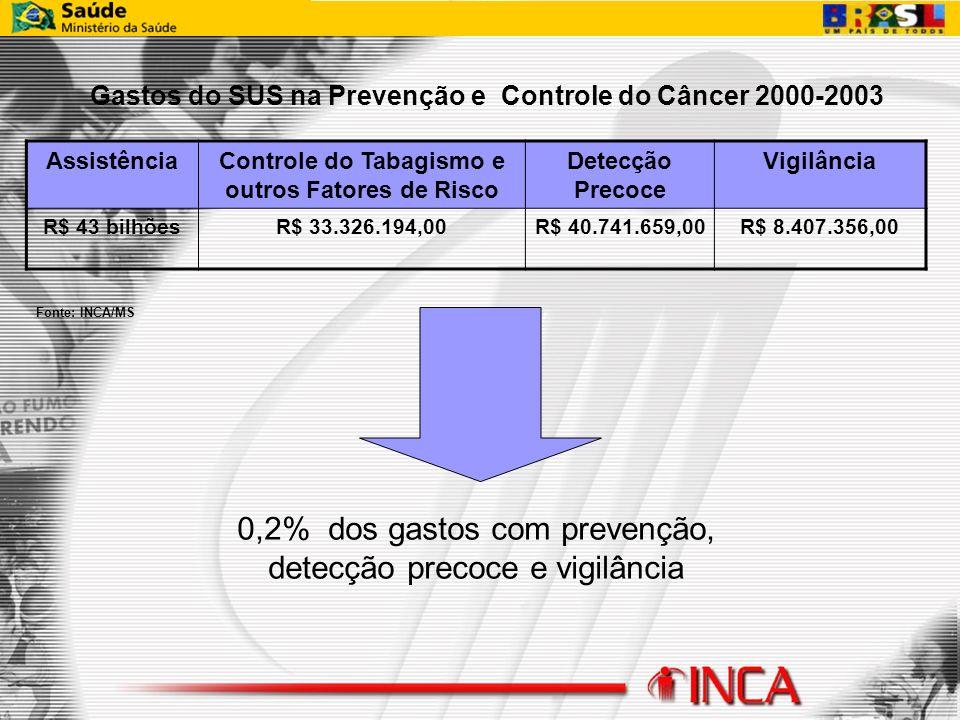 0,2% dos gastos com prevenção, detecção precoce e vigilância
