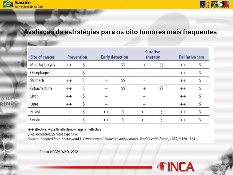 Avaliação de estratégias para os oito tumores mais frequentes