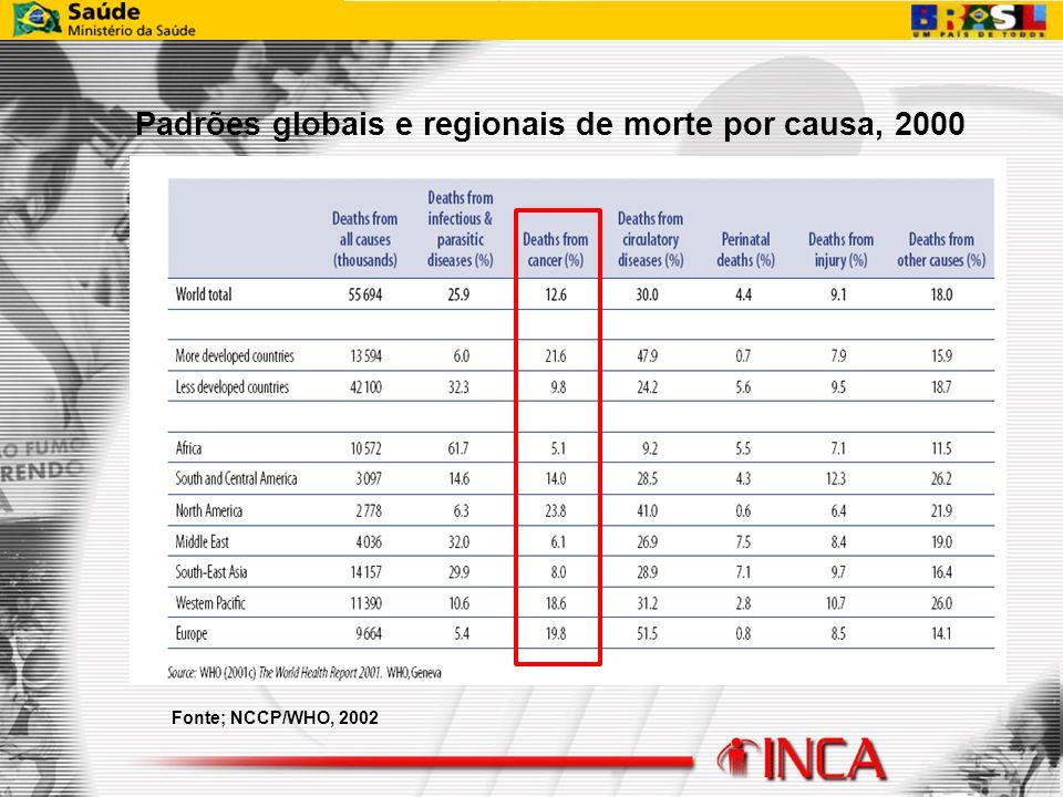 Padrões globais e regionais de morte por causa, 2000