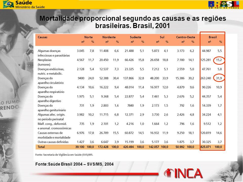 Mortalidade proporcional segundo as causas e as regiões brasileiras