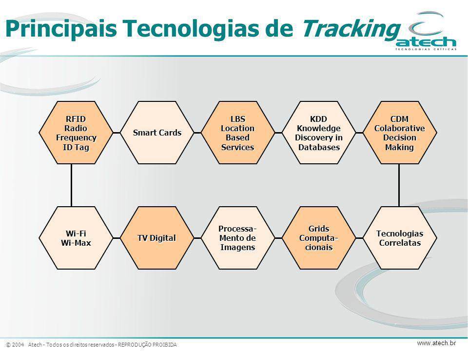Principais Tecnologias de Tracking