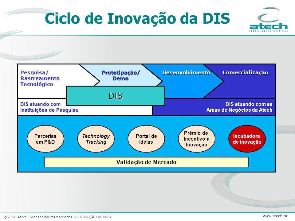 Ciclo de Inovação da DIS