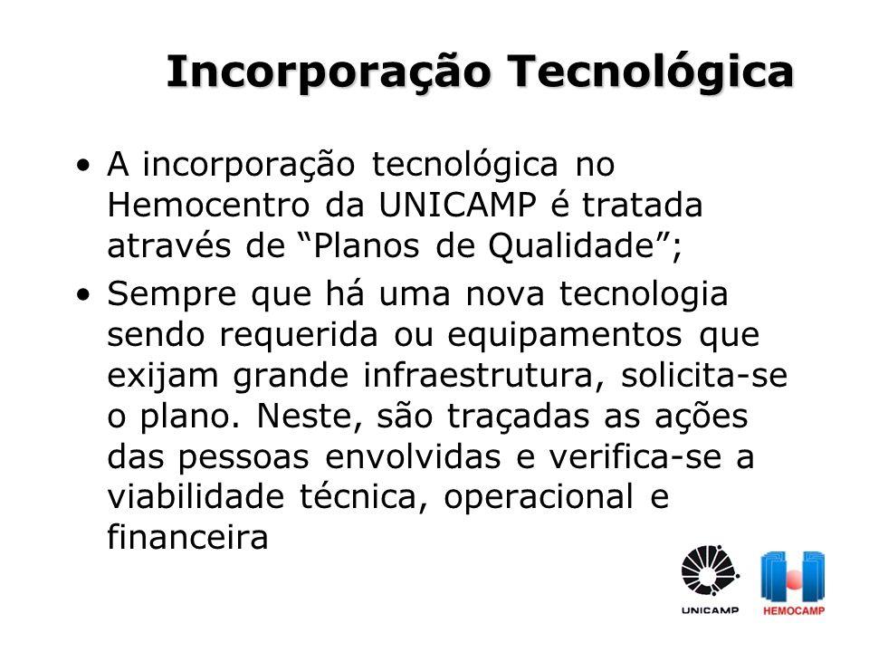 Incorporação Tecnológica
