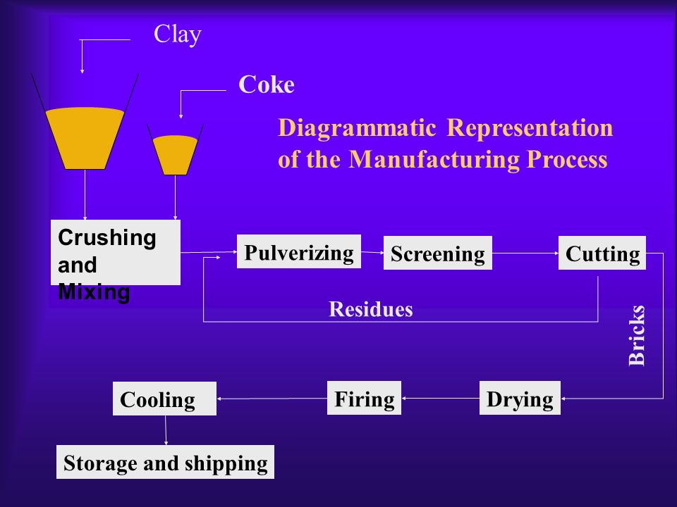 Diagrammatic Representation of the Manufacturing Process