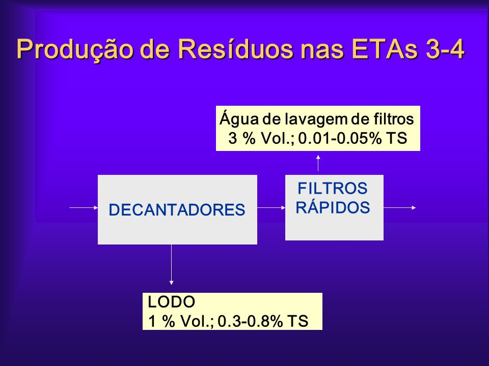 Produção de Resíduos nas ETAs 3-4
