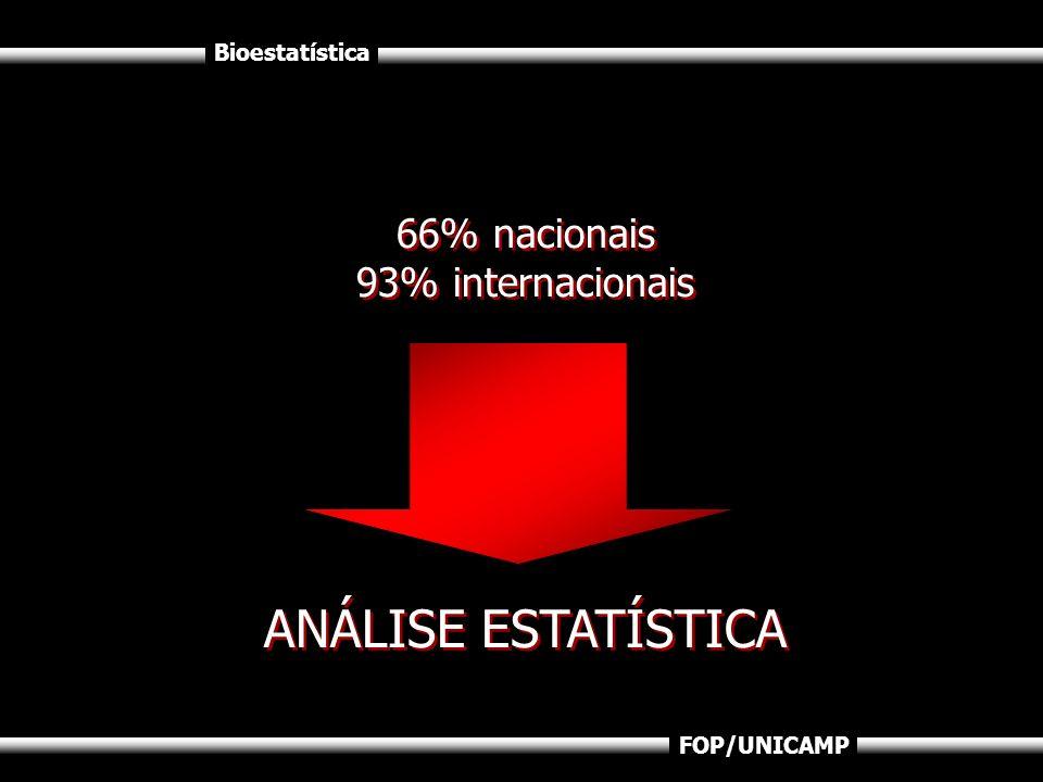 66% nacionais 93% internacionais ANÁLISE ESTATÍSTICA