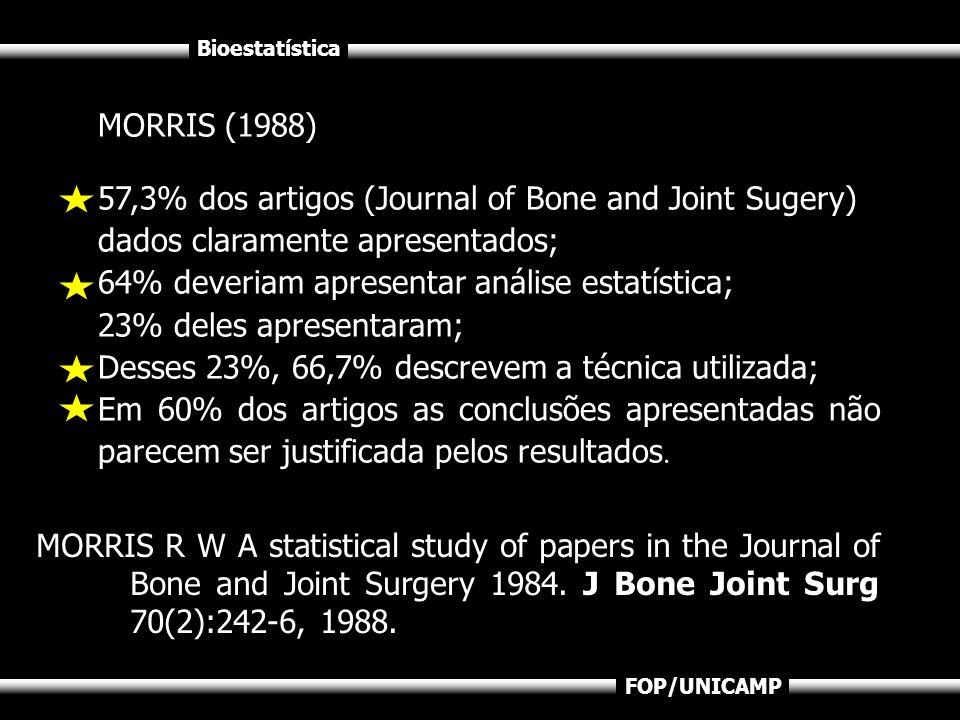 MORRIS (1988)57,3% dos artigos (Journal of Bone and Joint Sugery) dados claramente apresentados; 64% deveriam apresentar análise estatística;