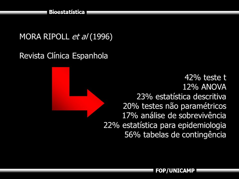MORA RIPOLL et al (1996)Revista Clínica Espanhola. 42% teste t. 12% ANOVA. 23% estatística descritiva.