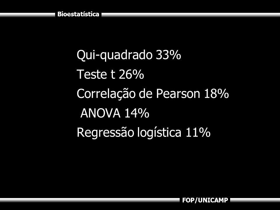 Qui-quadrado 33% Teste t 26% Correlação de Pearson 18% ANOVA 14% Regressão logística 11%