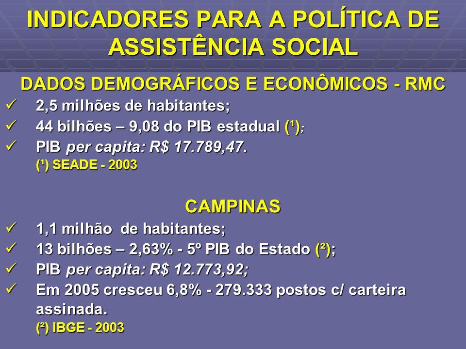 INDICADORES PARA A POLÍTICA DE ASSISTÊNCIA SOCIAL