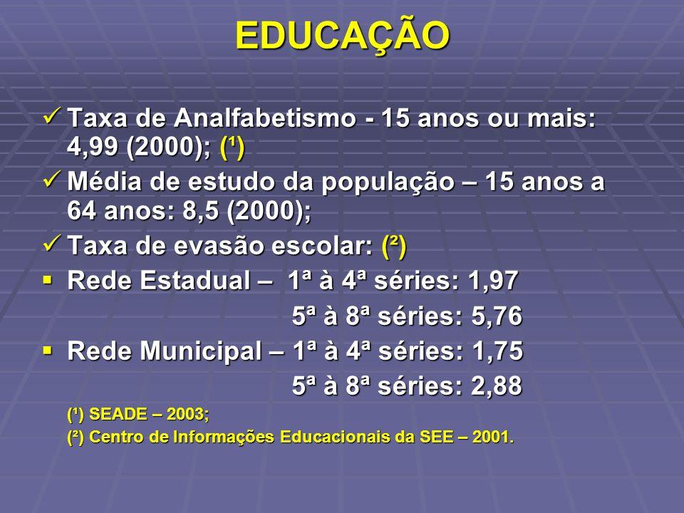 EDUCAÇÃO Taxa de Analfabetismo - 15 anos ou mais: 4,99 (2000); (¹)