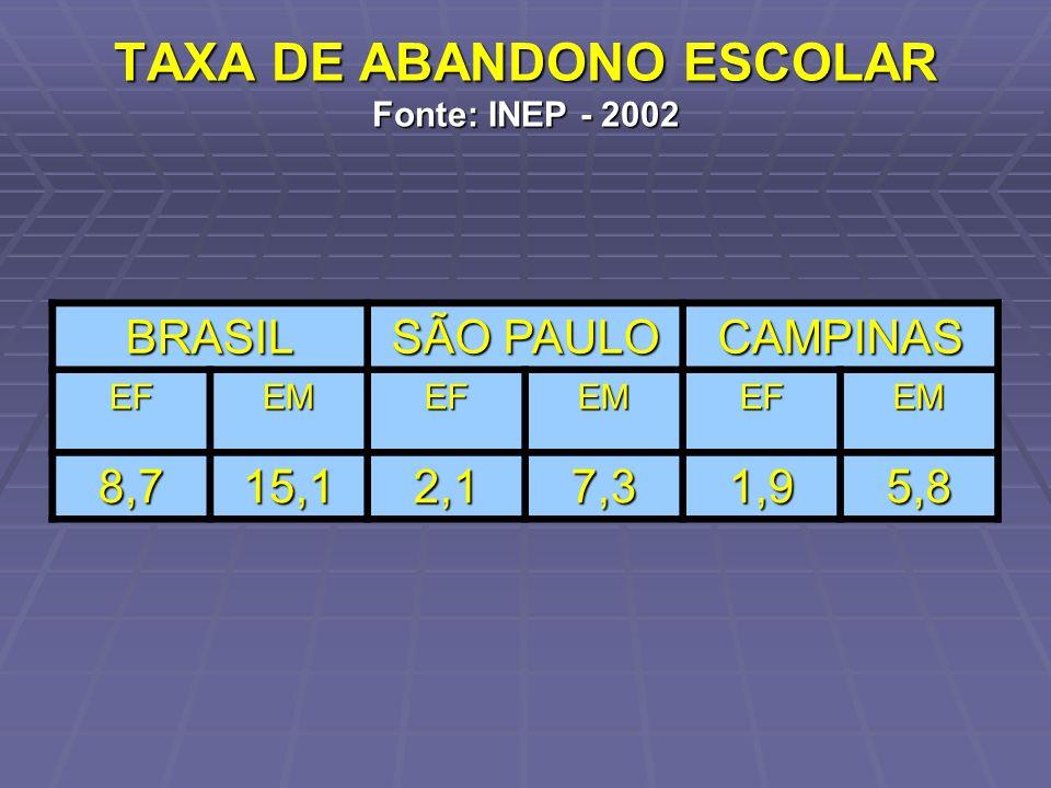 TAXA DE ABANDONO ESCOLAR Fonte: INEP - 2002