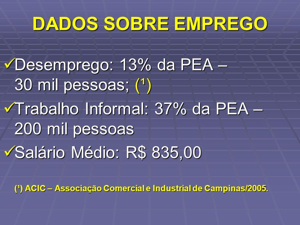 DADOS SOBRE EMPREGO Desemprego: 13% da PEA – 30 mil pessoas; (¹)