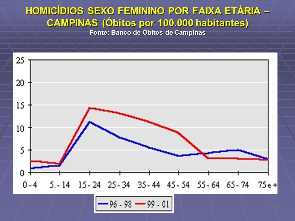 HOMICÍDIOS SEXO FEMININO POR FAIXA ETÁRIA – CAMPINAS (Óbitos por 100