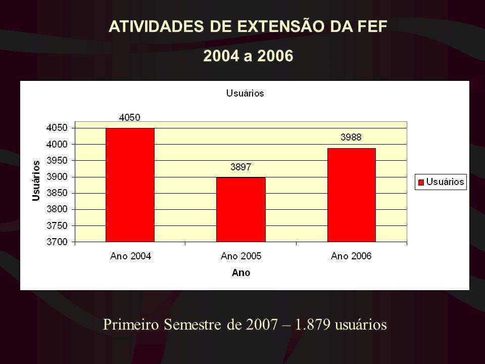 ATIVIDADES DE EXTENSÃO DA FEF