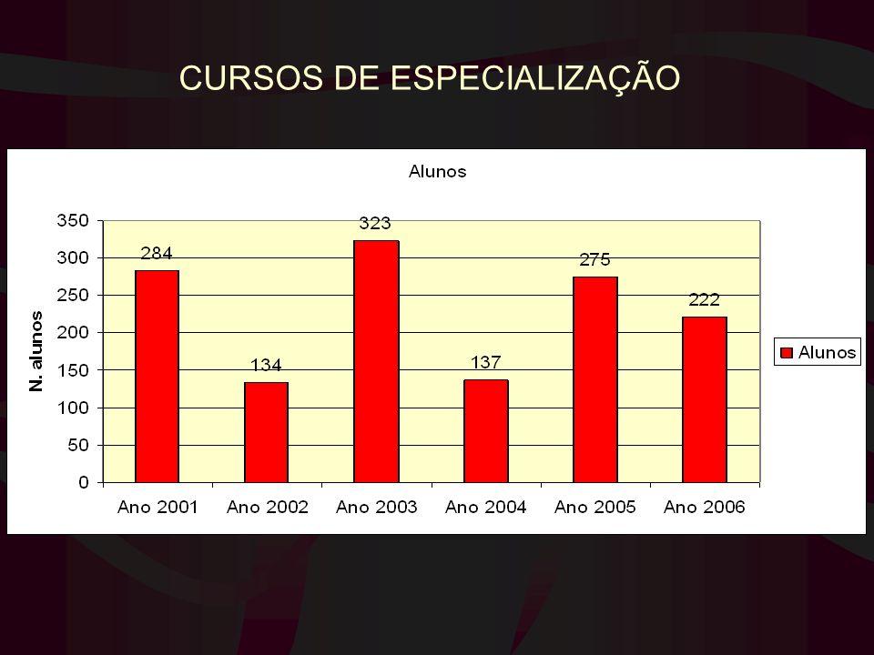 CURSOS DE ESPECIALIZAÇÃO