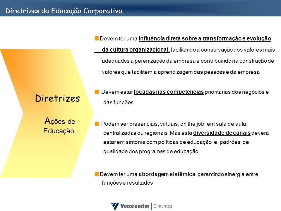 Diretrizes Ações de Diretrizes da Educação Corporativa Educação...