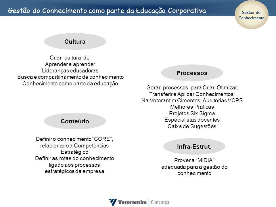 Gestão do Conhecimento como parte da Educação Corporativa