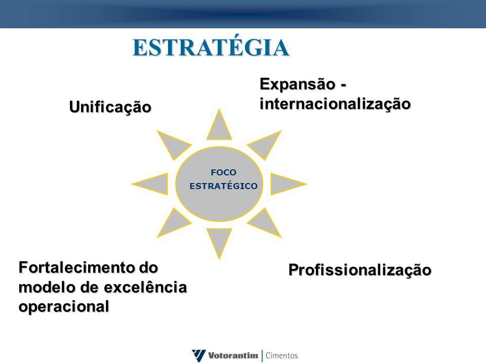 ESTRATÉGIA Expansão - internacionalização Unificação