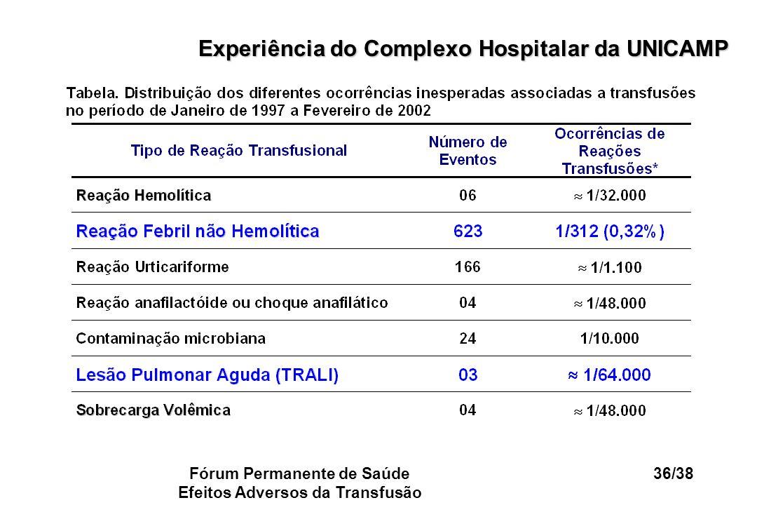 Experiência do Complexo Hospitalar da UNICAMP