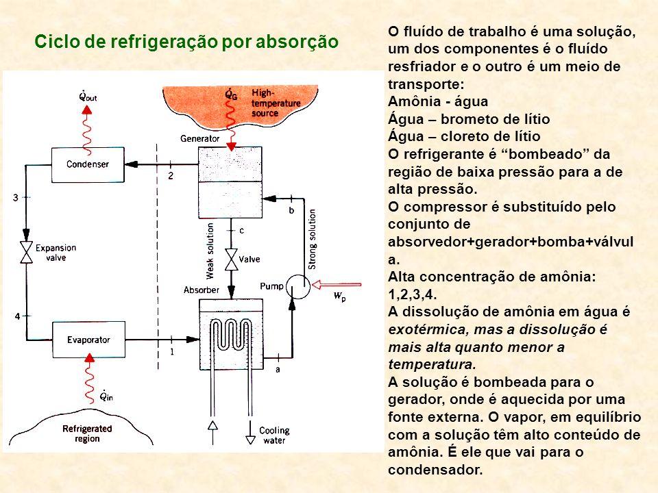 Ciclo de refrigeração por absorção
