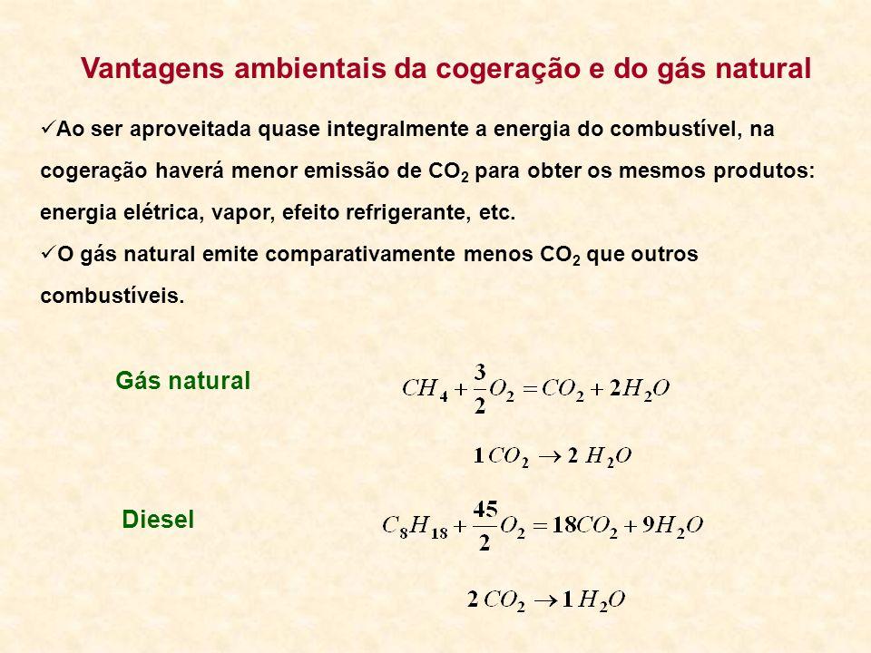 Vantagens ambientais da cogeração e do gás natural