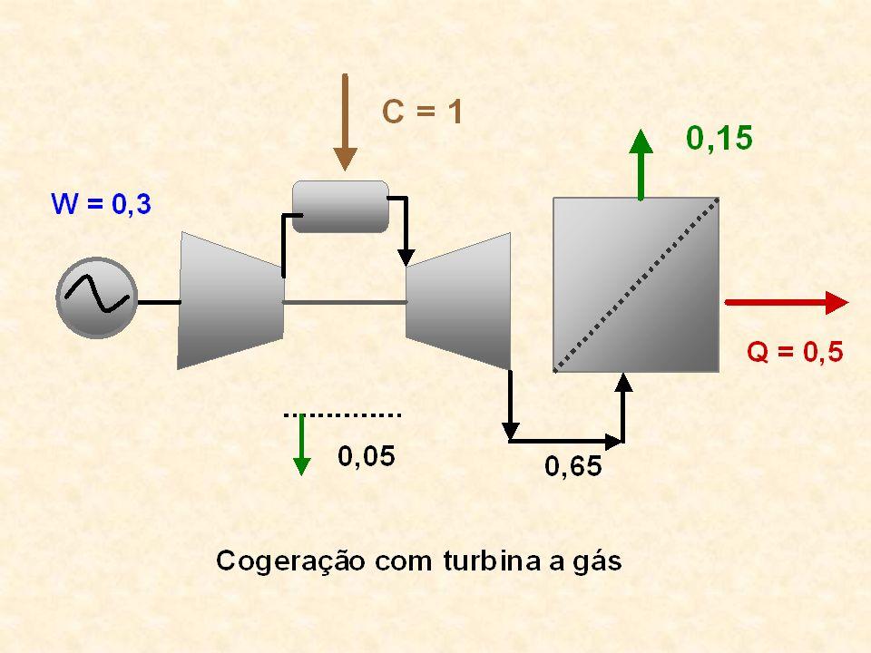 Na figura é mostrado um sistema de cogeração com turbina a gás consistente numa turbina a gás e uma caldeira de recuperação.