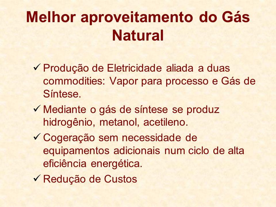 Melhor aproveitamento do Gás Natural