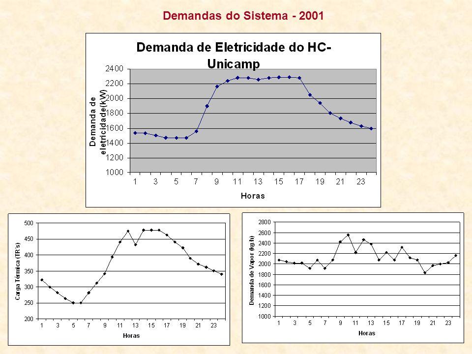 Demandas do Sistema - 2001