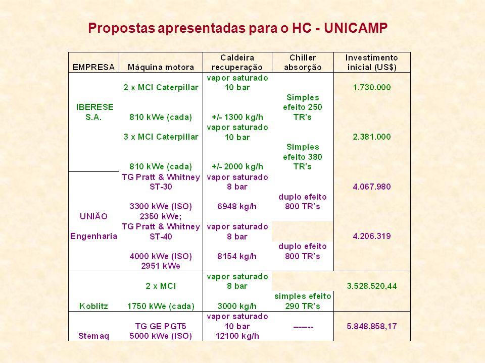 Propostas apresentadas para o HC - UNICAMP