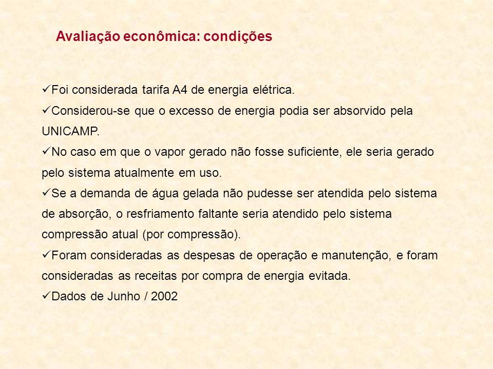 Avaliação econômica: condições
