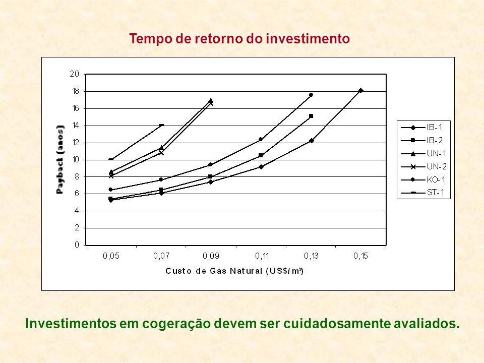 Tempo de retorno do investimento