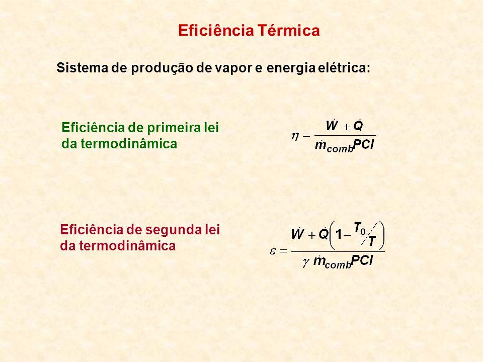 Eficiência Térmica Sistema de produção de vapor e energia elétrica: