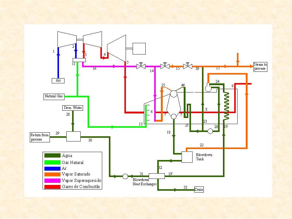 No esquema acima está representado um projeto de um sistema real de cogeração (*) (**) estudado por Guarinello Júnior et al.
