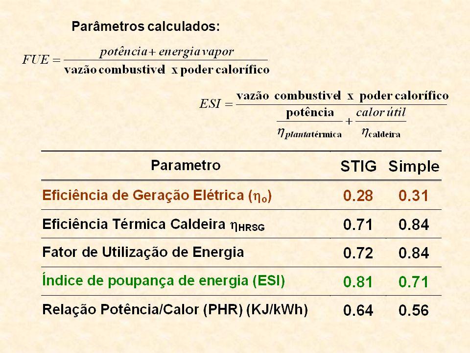 Parâmetros calculados:
