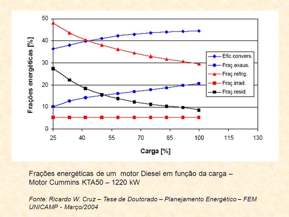Frações energéticas de um motor Diesel em função da carga –