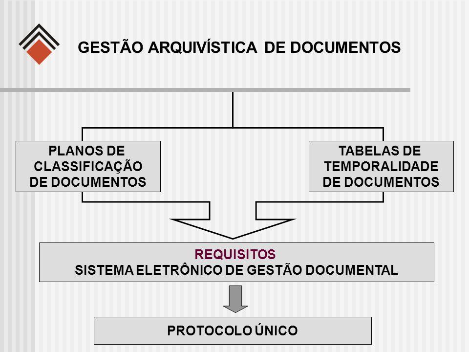 GESTÃO ARQUIVÍSTICA DE DOCUMENTOS