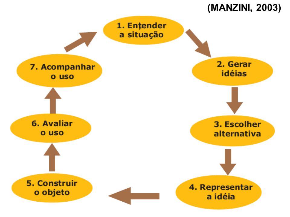 (MANZINI, 2003)