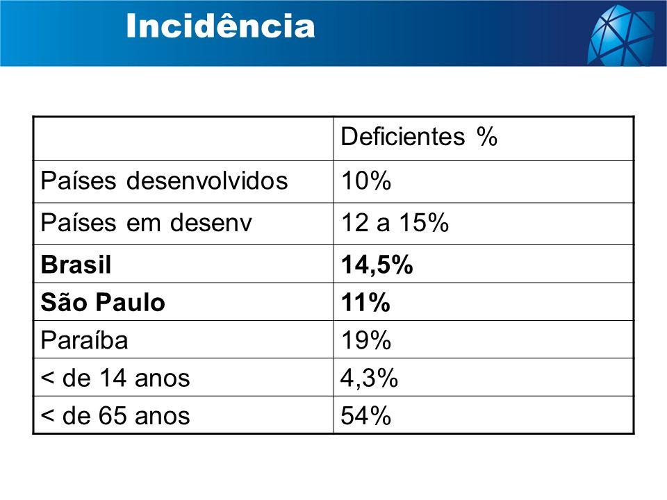 Incidência Deficientes % Países desenvolvidos 10% Países em desenv