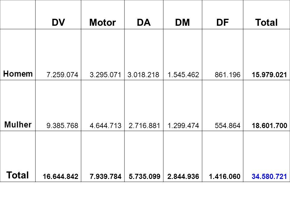 DV Motor DA DM DF Total Homem Mulher 7.259.074 3.295.071 3.018.218