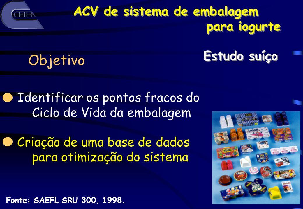 ACV de sistema de embalagem