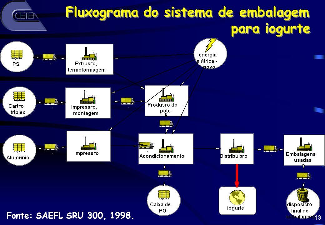 Fluxograma do sistema de embalagem